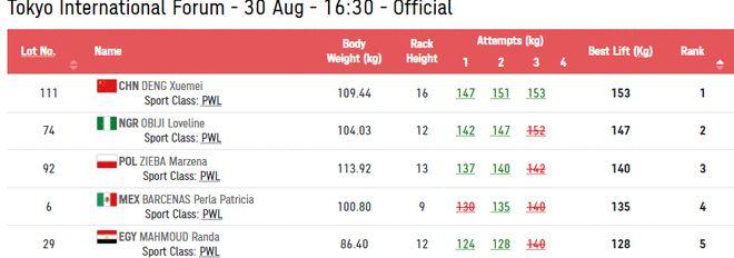 第49金!邓雪梅获得残奥举重女子86公斤以上级冠军