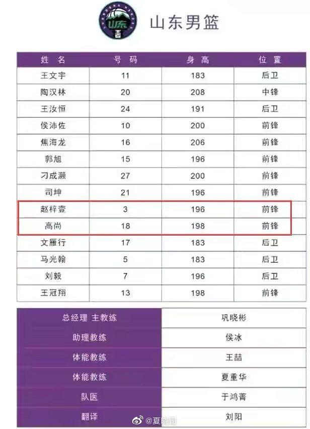 高尚随山东男篮赴四川参赛 14人名单无丁彦雨航