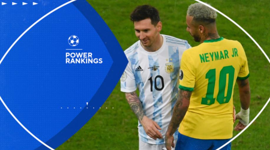 2022年世界杯最新实力排名:阿根廷第4,欧洲杯冠军仅排第5