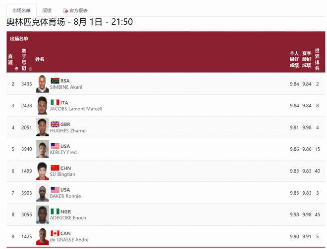 苏炳添决赛分黄金道次!9秒83是24人排名第一