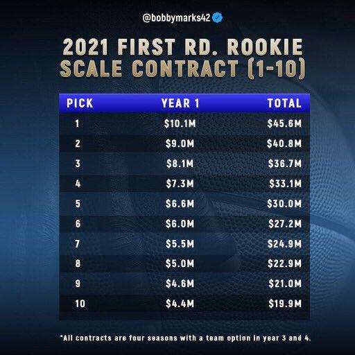 本赛季前十新秀年薪一览:状元年薪1010万美元