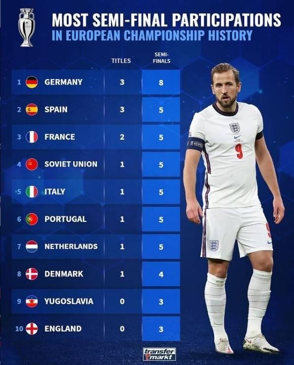 欧洲杯半决赛参战榜:德国8次夺3冠居首 英格兰3次0冠