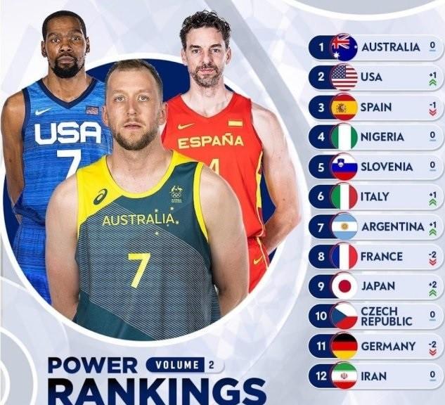 奥运12支球队实力榜更新!榜首不变,梦之队第2,东道主被看好