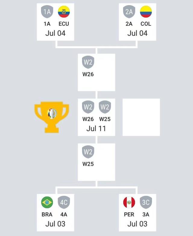 梅西内马尔决赛见 两圭末战言和送智利打巴西?