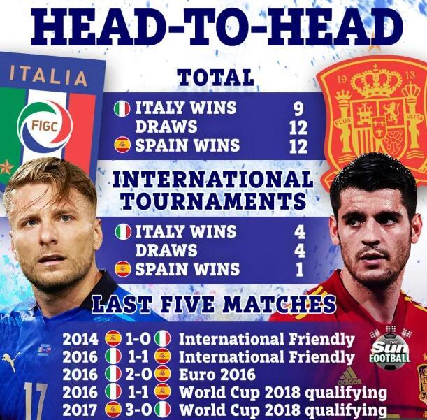 意大利对西班牙交手记录:蓝衫军大赛更内行