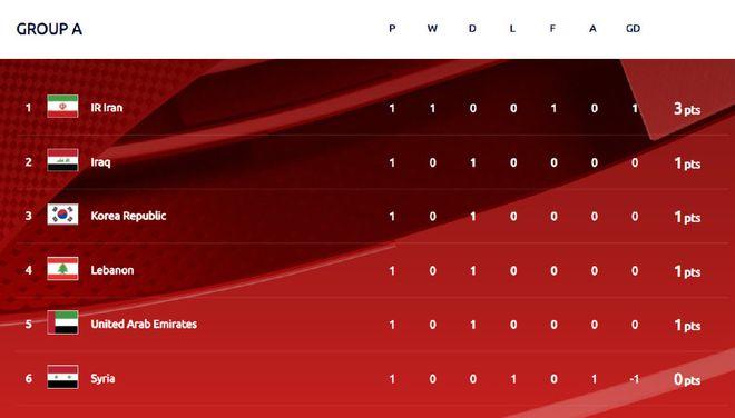12强赛A组:6队3场比赛仅进1球 伊朗第1叙利亚垫底
