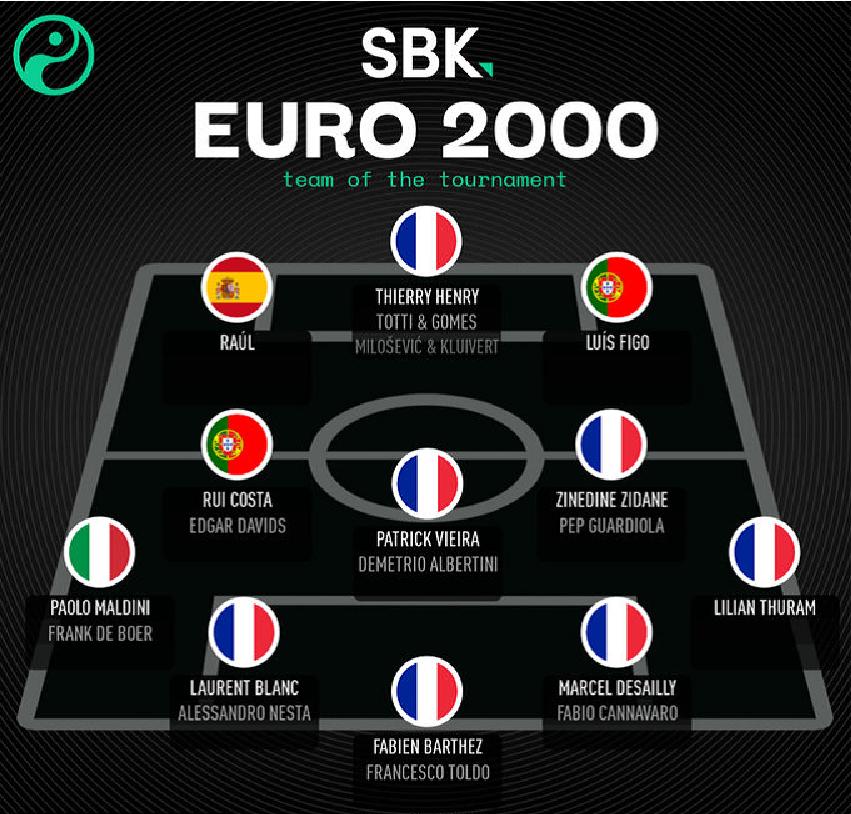 本世纪历届欧洲杯最佳阵容:哪个更强?