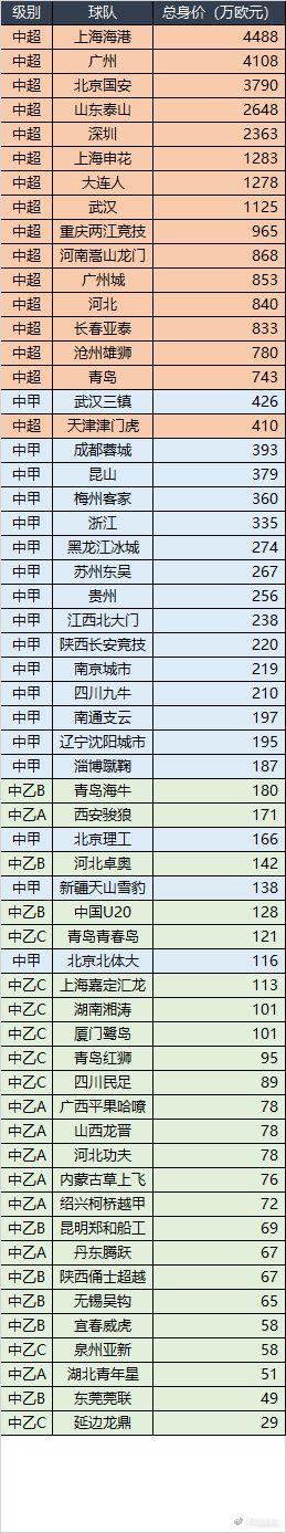海港全队总身价4488万欧中国第1 最低职业队仅29万欧