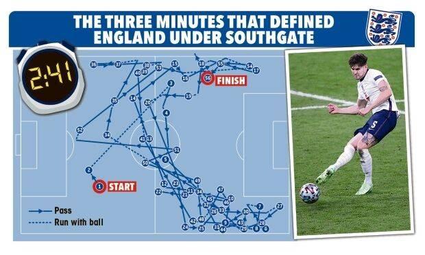 三狮蜕变!2-1时连续传球2分41秒 生生把丹麦磨没