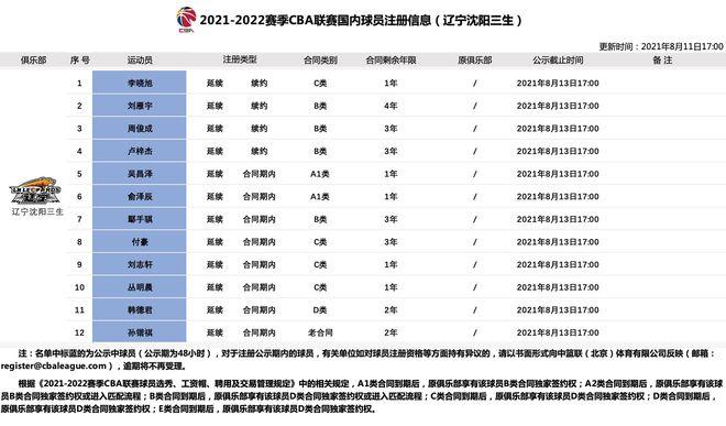 官方:李晓旭与辽宁男篮续约一年 签署C类合同