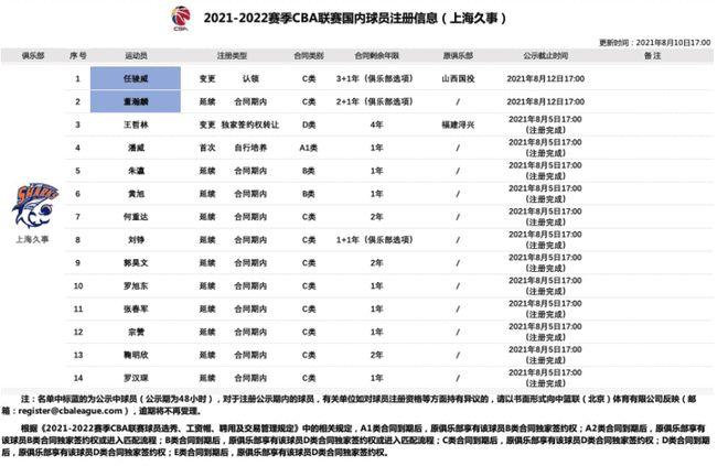 上海再引强援!任骏威4年合同加盟 董瀚麟续约3年