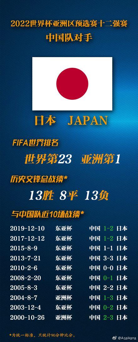 久违了!国足上次大赛碰日本是04年 上次赢日本98年