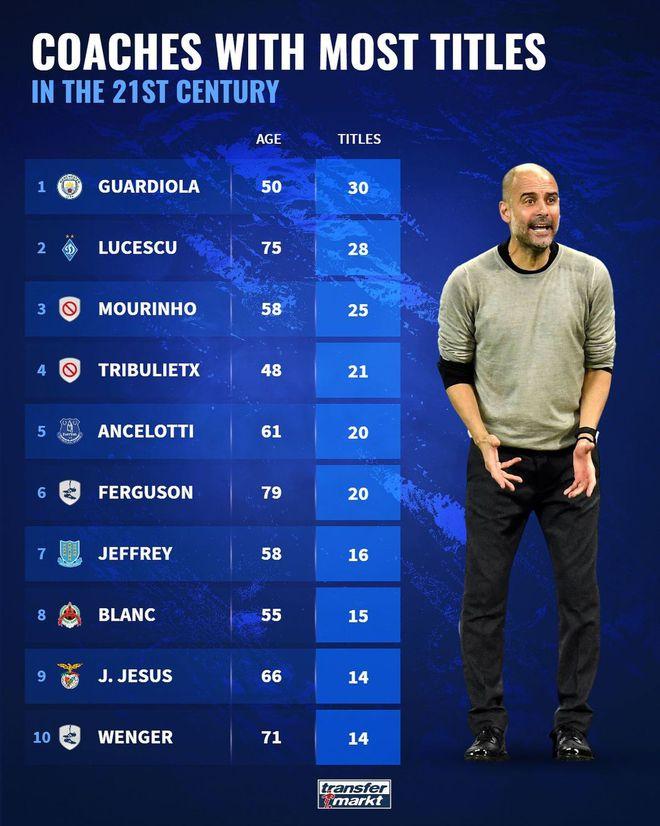 21世纪主教练冠军数:瓜帅第1 穆帅第3 第2真想不到