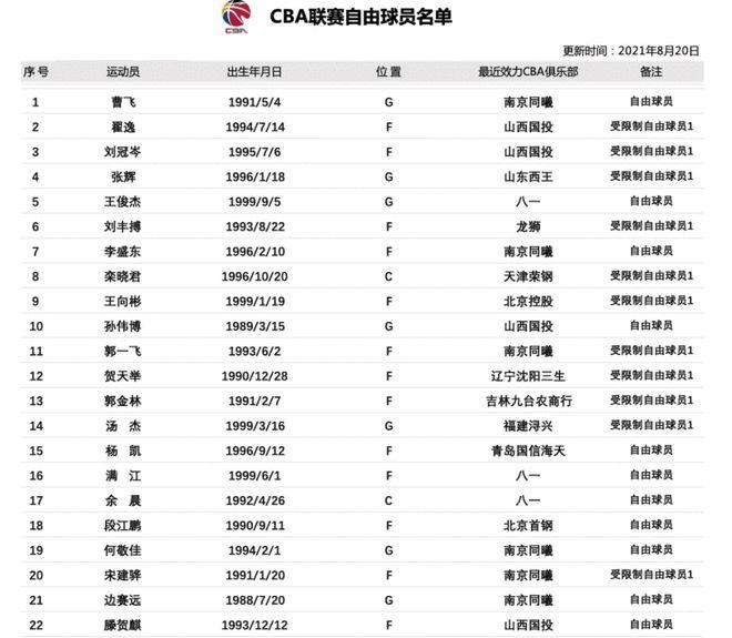CBA公司更新自由球员名单更新:新增4人 总计22人