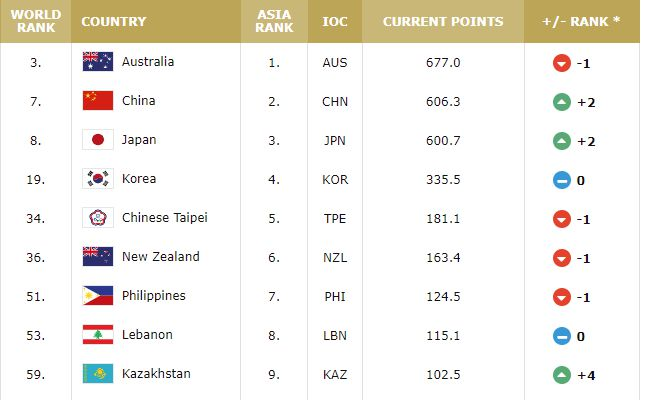FIBA实力排名榜:中国女篮世界第7位 亚洲第二