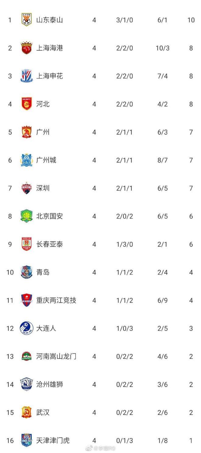 中超积分榜:鲁能积10分登顶上海2队紧追 广州列第5