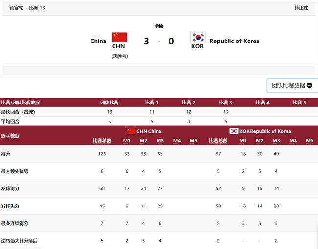 国乒男团3-0韩国晋级决赛 将与日本德国胜者争金