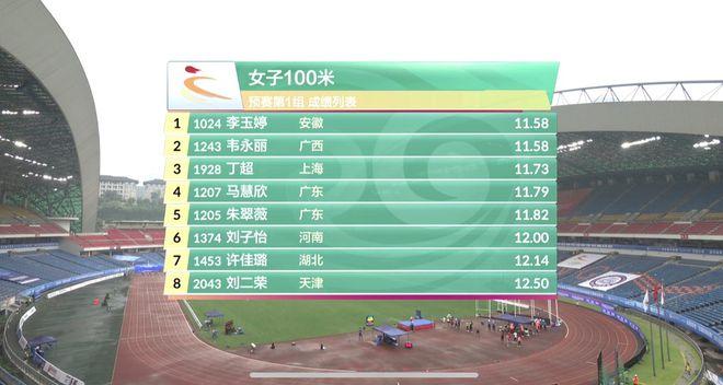 田径全锦赛女子百米预赛 梁小静11秒52领跑晋级决赛