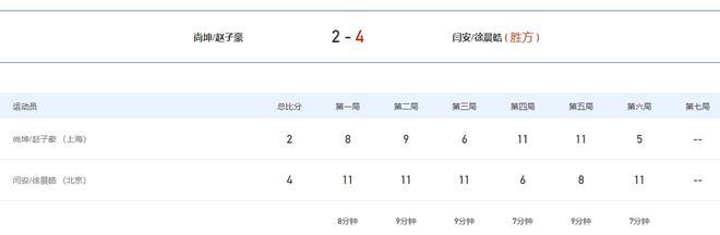 闫安/徐晨皓击败合上海队组合晋级乒乓球男双决赛