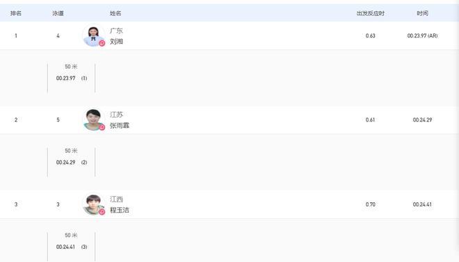 全运刘湘50自23秒97破亚洲纪录 力压张雨霏夺冠