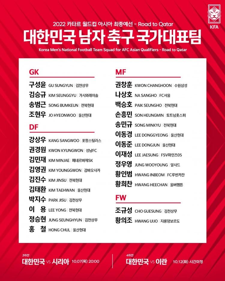 韩国10月世预赛大名单:孙兴慜、黄喜灿领衔,白昇浩入选